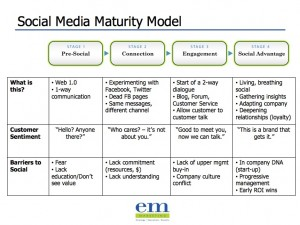4 Stages of Social Media Maturity