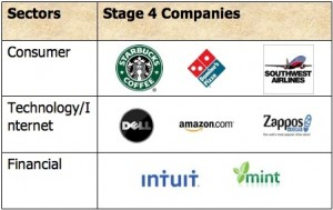 These companies are reaping big benefits from Social Media